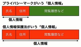 図3: プライバシーマークが言う「個人情報」と、個人情報保護法が言う「個人情報」の関係