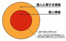 図4: 個人情報保護法における「個人に関する情報」と「個人情報」の関係