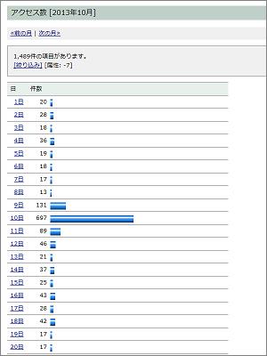 アクセス数 [2013年10月] (日別プロット)